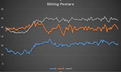 Sitting Posture Readings